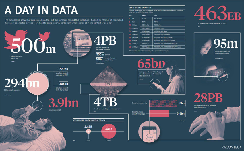 History of AI data infographic